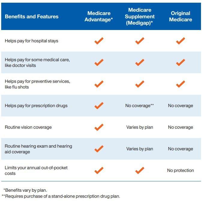 Medicare-Advantage-Comparison
