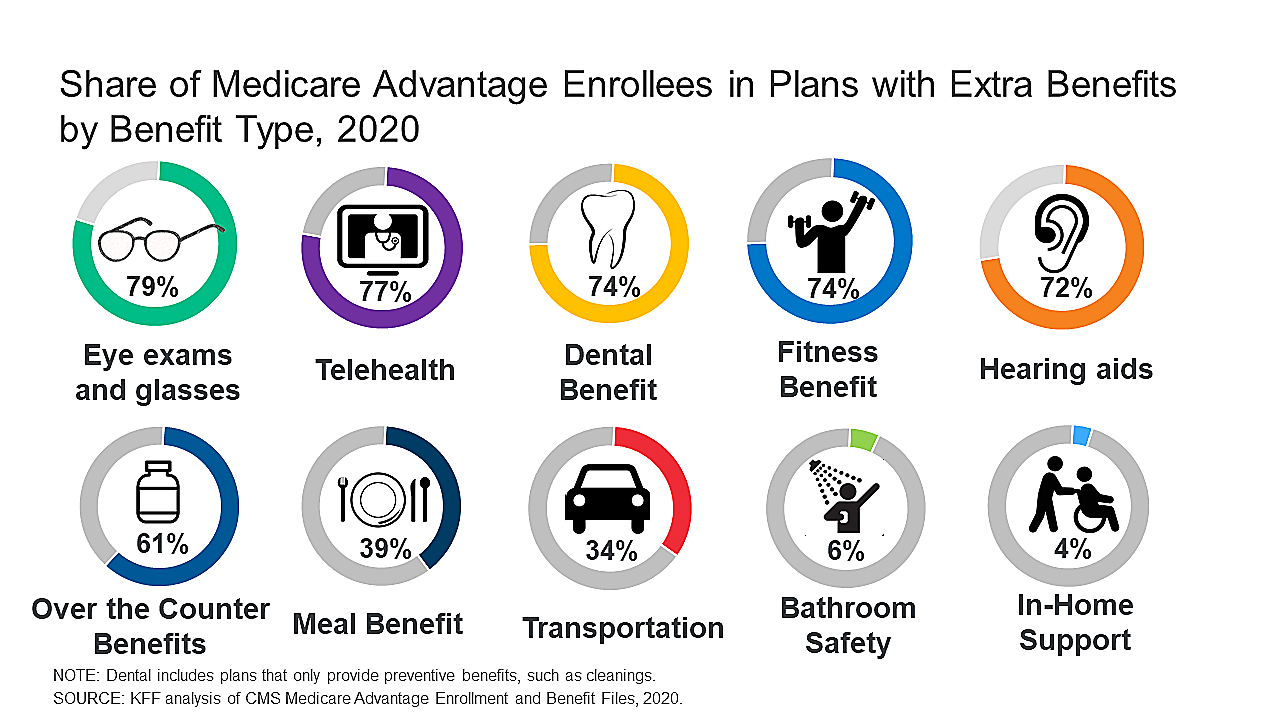 Graphic for 2020 plans with extra benefits - edited